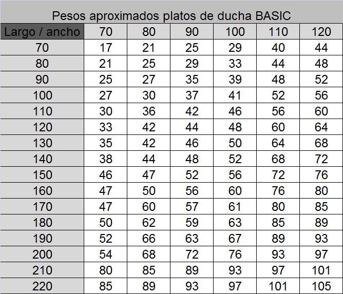 Tamanos Platos De Ducha.Pesos De Platos De Ducha De Resina Y Carga Mineral